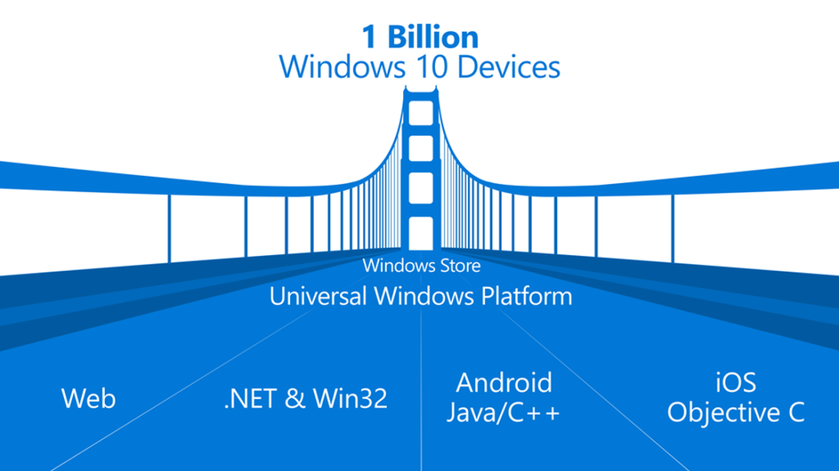 Universal Windows Platform Bridges